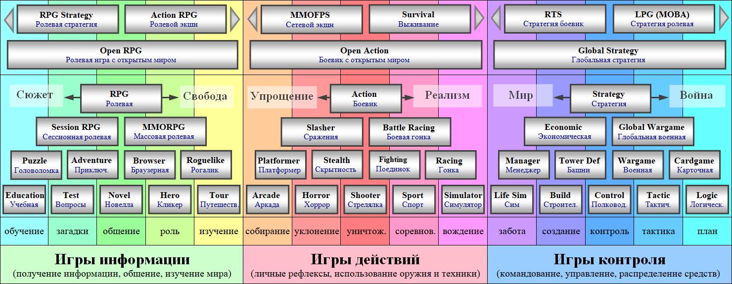 Схемы компьютерных игр