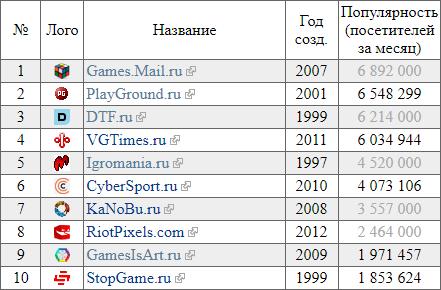 Игровые сайты России