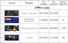 Телеперепередачи и ТВ-каналы о компьютерных играх