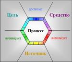 Составные элементы процесса